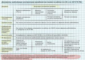 Правила приема на работу граждан узбекистана в 2020 году