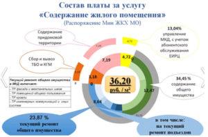 Льгота на содержание и ремонт жилого помещения в москве 2020