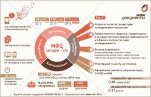 Оформление новостройки в собственность через мфц 2020 пошаговая инструкция