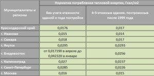 1кв м квартиры в москве сколько нужно гкал для отопления 1м2