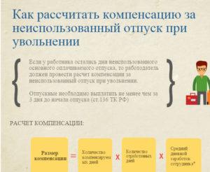 Онлайн калькулятор расчета компенсации за неиспользованный отпуск 2020