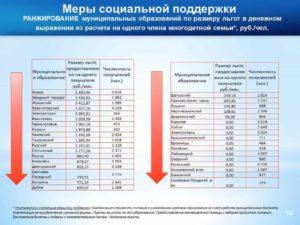 Льгота многодетным московской области