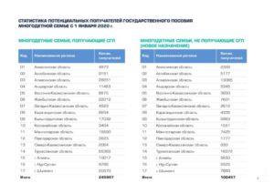 Сколько детей считается многодетной семьей в 2020 году в россии
