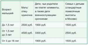 Выплаты на детей малоимущим семьям 2020 москва