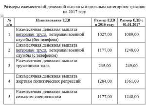 Размер едв ветеранам труда в московской области в 2020 году какой