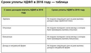 Оплата страховых взносов с отпускных в 2020 году сроки