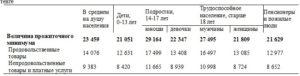 Как рассчитать прожиточный минимум на семью из 3 человек калькулятор 2020