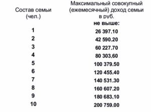 Доход на человека для признания малоимущими 2020 москва