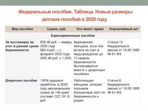 Размер пособия до 16 лет в саратове в 2020 году