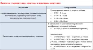 Выплаты приемным родителям в 2020 году в москве
