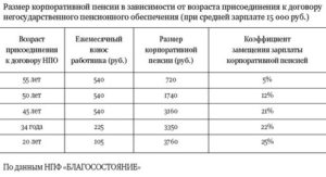 Колько повышенная корпоративная пенсия в транснефть-сибирь отзывы