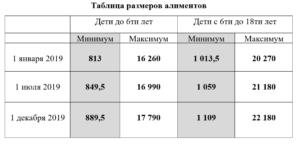 Алименты на ребенка в беларуси 2020