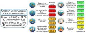 Закон о тишине в выходные москве 2020 в многоквартирном