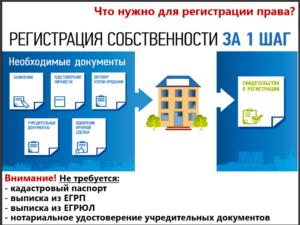 Документы для оформления дома в собственность