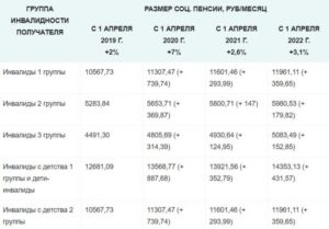 Онлайн калькулятор расчёта пенсии по инвалидности 3 группы в 2020 году