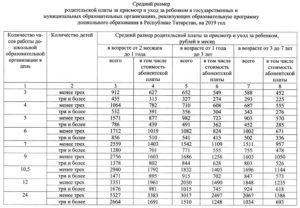 Сколько стоит 1 день в детском саду 2020 московская область