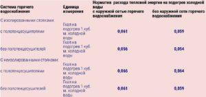 Норматив на горячую воду москва 2020