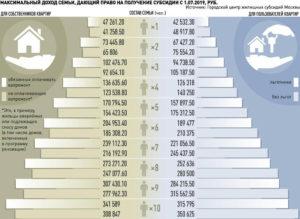 Доход на 3 человек для получения субсидии в москве с 01 04 2020 год