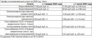 Тариф горячая вода саратов 2020