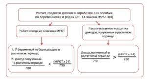 Как начисляется больничный по беременности в беларуси 2020