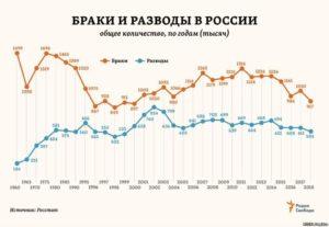 Колличество браков и разводов в россии за 2020 год