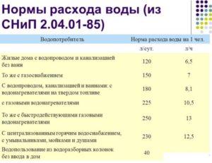 Нормы расхода воды в2020 в москве