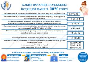 Возмещение пособий из фсс в 2020 году за 2017 и 2020 годов