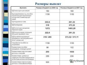 Гсп пособие в спб документы и размер 2020