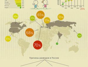 Количество браков и разводов в россии 2020