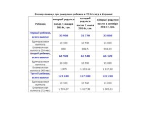 Выплаты при рождении ребенка в спб в 2020 году