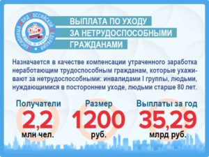 Ежемесячная компенсация по уходу за нетрудоспособными гражданами в 2020 году
