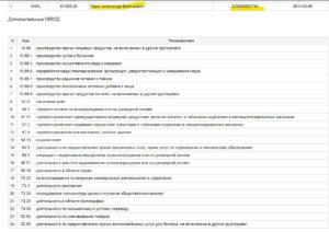 Код оквэд для продажи аксессуаров для телефонов