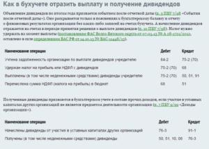 Выплата дивидендов на карту учредителя коммисии банко
