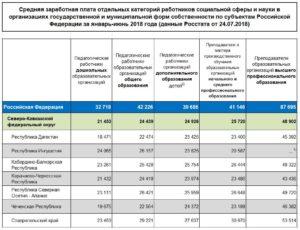 Базовая ставка воспитателя 1 категории в 2020