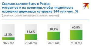 Сколько мигрантов в россии 2020 численность по национальностям
