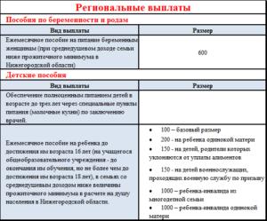 Губернаторские выплаты при рождении второго ребенка 2020 нижегородская область