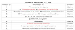 Сколько стоит техосмотр на машину в 2020 году в москве