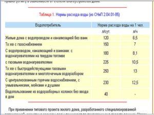 Норма расхода воды на 1 человека в месяц в москве