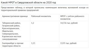 Мрот с 01 января 2020 года в кемеровской области применять с районным коэффициентом