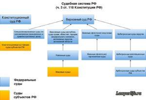 Схема судебная система рф 2020 схема по действующему законодательству