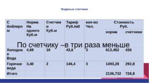 Горячая вода цена за куб с 1 января 2020 ярославль