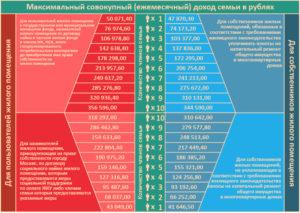 Доход для малоимущих 2020 московская область