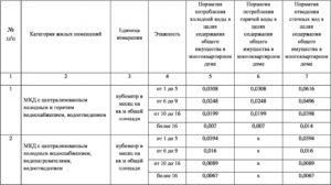 Нормы потребления хвс и гвс на человека