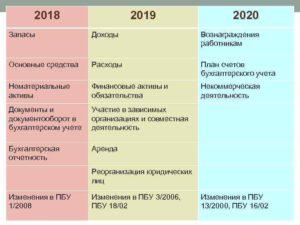 Основные средства от какой суммы 2020