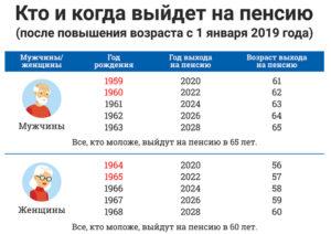 Во сколько лет с 2020 пенсия проживающим в чернобыльской зоне