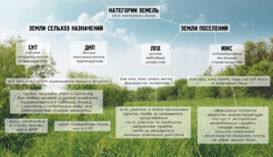 Как перевести землю из огородничества в ижс
