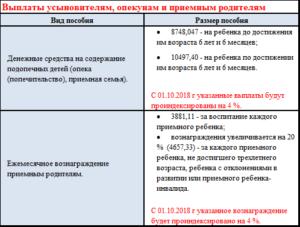 Размер пособия опекунам несовершеннолетних детей в 2020 году москва форум
