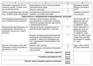 Оценочный лист педагога-дополнительного образования для стимулирующих выплат