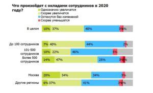 Индексация зарплаты транснефть 2020