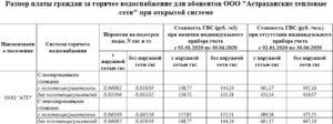 Тарифы на гвс по счетчикам на январь 2020 красноярск
